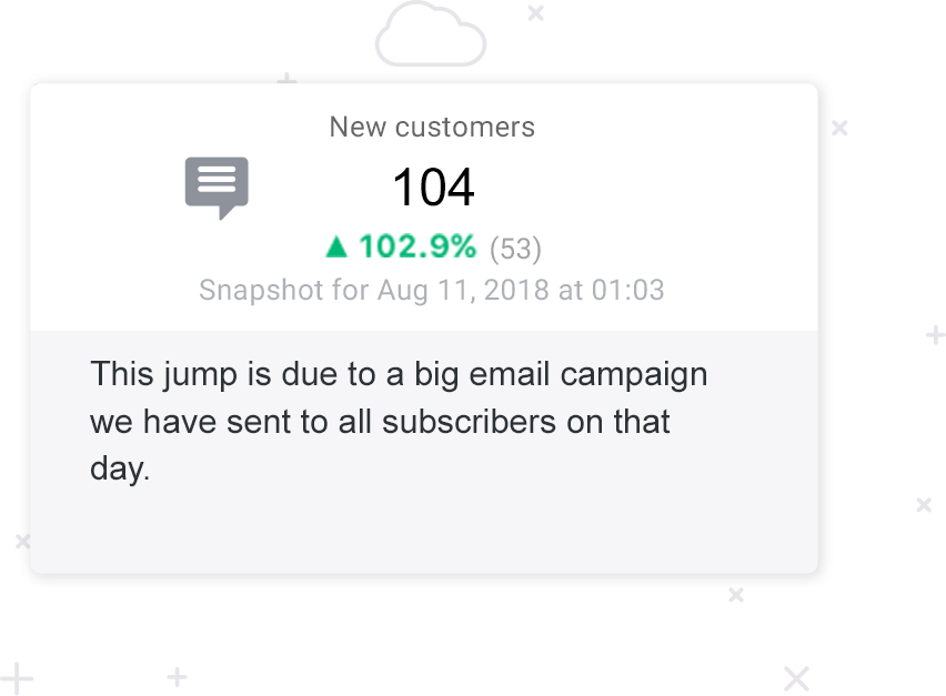 Databox Annotation example