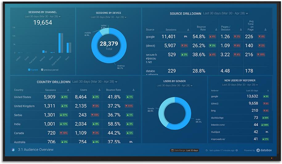 Website performance from Google Analytics
