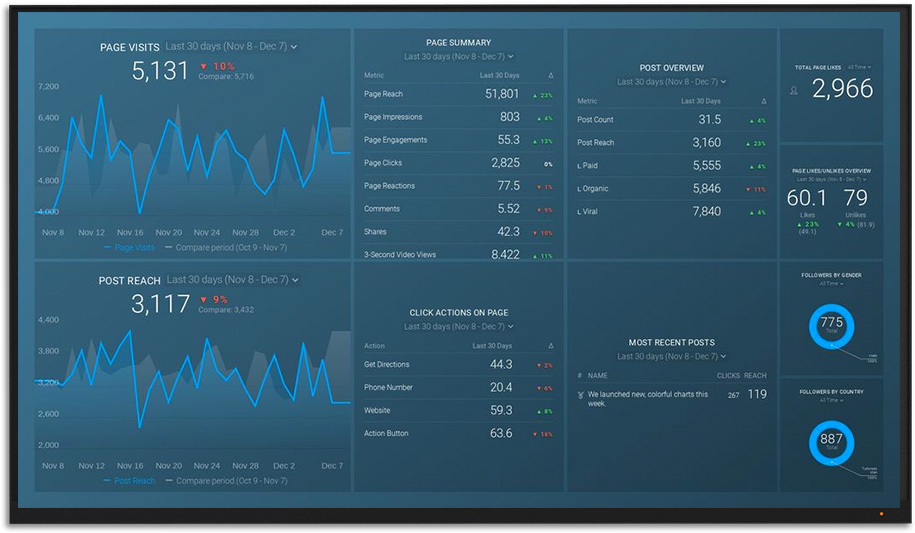 Customer Support Dashboard Example