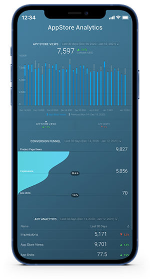 Mobile Marketing Dashboard Example