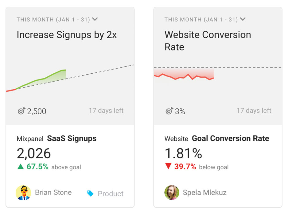 Increase Signups by 2x, Website Conversion Rate