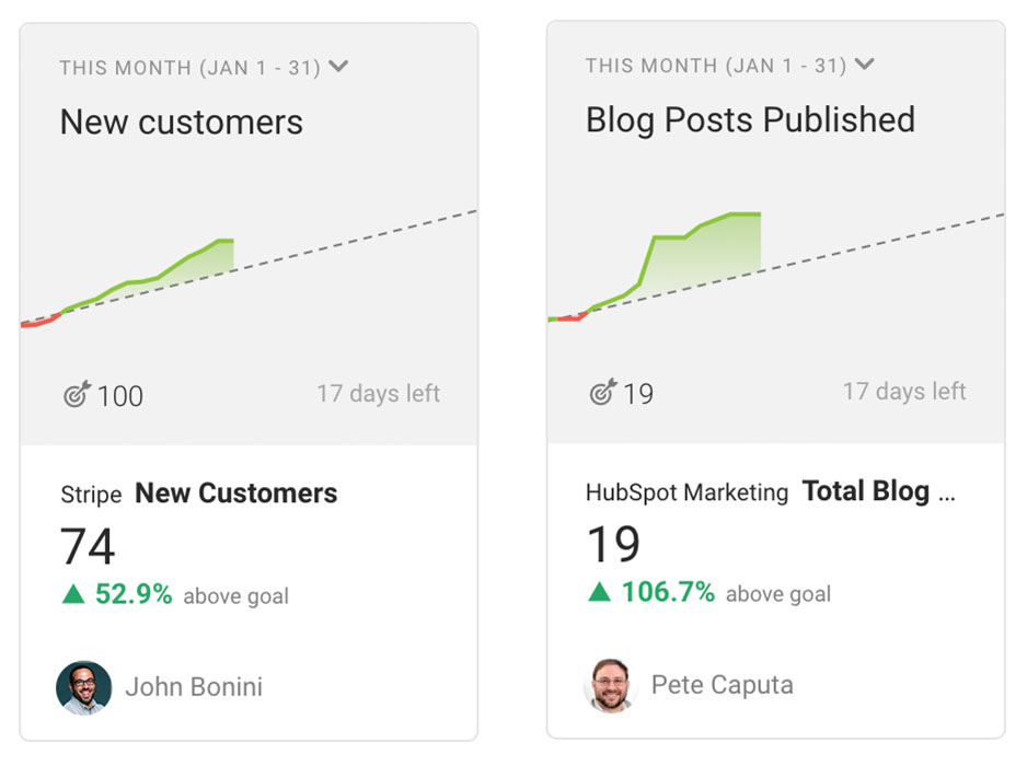 New Customers, Blog Posts Published