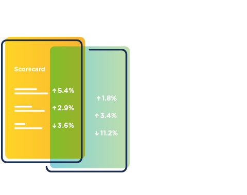 KPI Scorecards